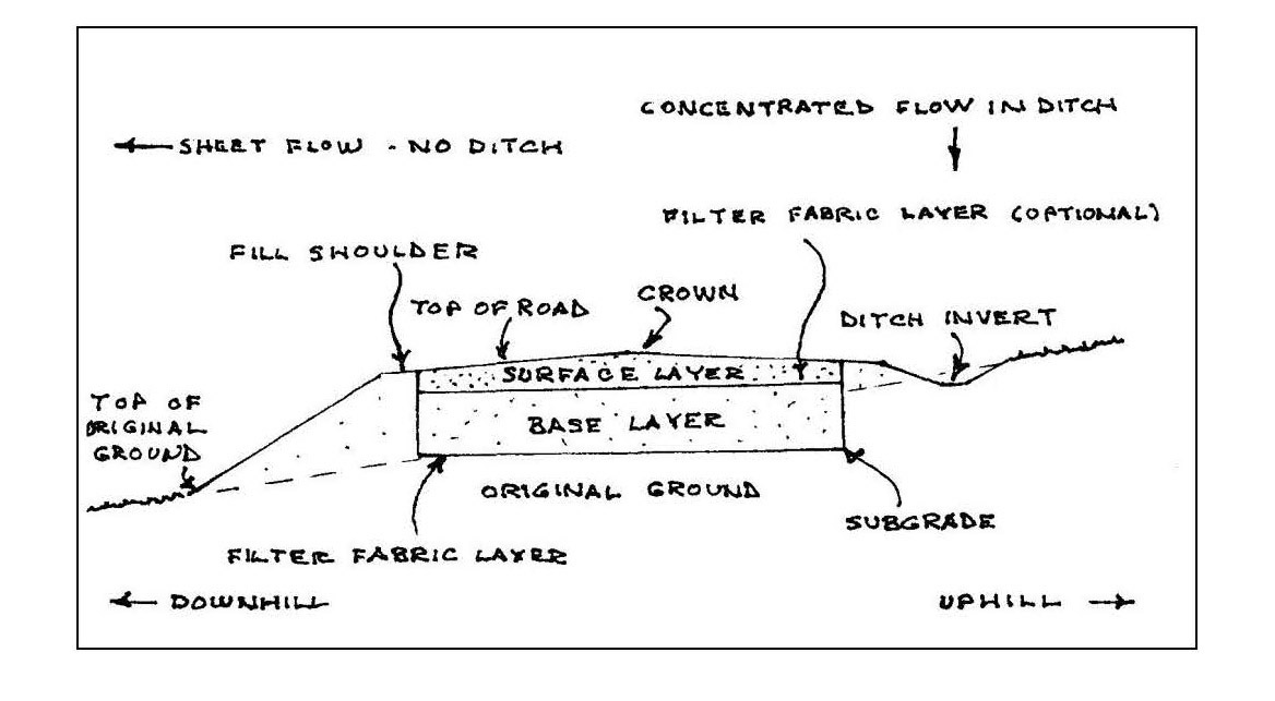 cross section of road base construction