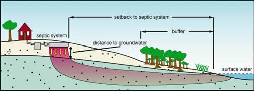 diagram of septic buffers